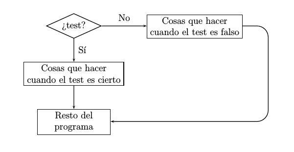Diagramas de flujo en latex otro ejemplo ms un bucle con su test introduzca ccuart Images