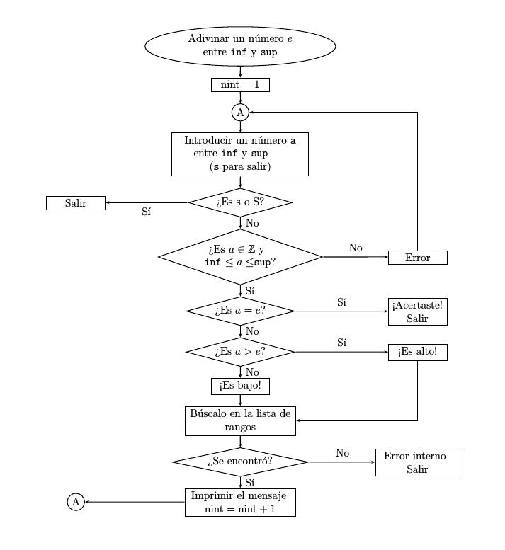 Diagramas de flujo en latex como la que se ve desde la parte inferior hasta el comienzo del bucle a puede usar conectores como el del siguiente diagrama modificado del anterior ccuart Image collections